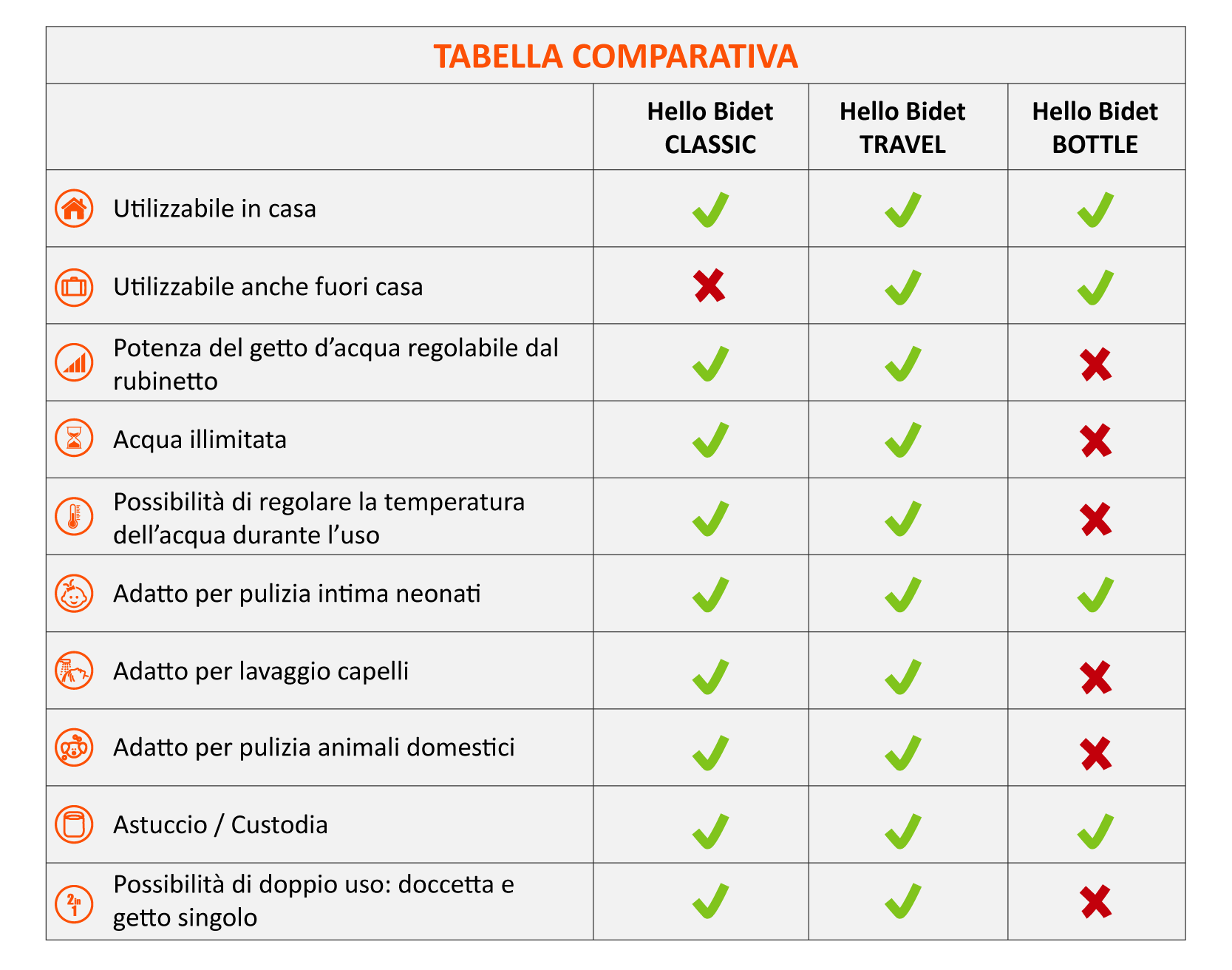 Tabella comparativa Hello Bidet Bottle